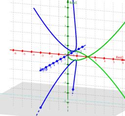 Phantom Graph Tschirnhaus's Cubic