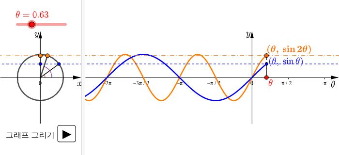 y=sinθ, y=sin2θ의 그래프 활동을 시작하려면 엔터키를 누르세요.