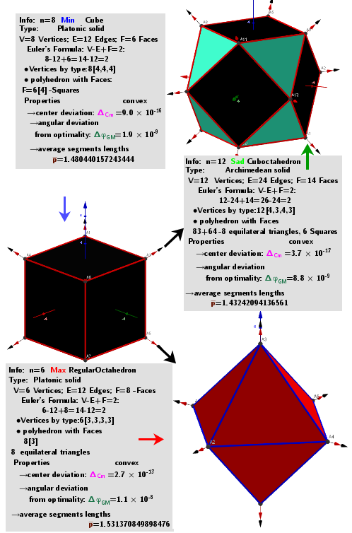 """[size=85]A system of points on a sphere S of radius R """"induces"""" on the sphere S0 of radius R0 three different sets of points, which are [color=#93c47d]geometric medians (GM)[/color] -local [color=#ff0000]maxima[/color], [color=#6d9eeb]minima[/color] and [color=#38761d]saddle[/color] points sum of distance  function  f(x). The angular coordinates of the spherical distribution of a system of points -[color=#0000ff] local minima[/color]  coincide with the original system of points.[/size]"""