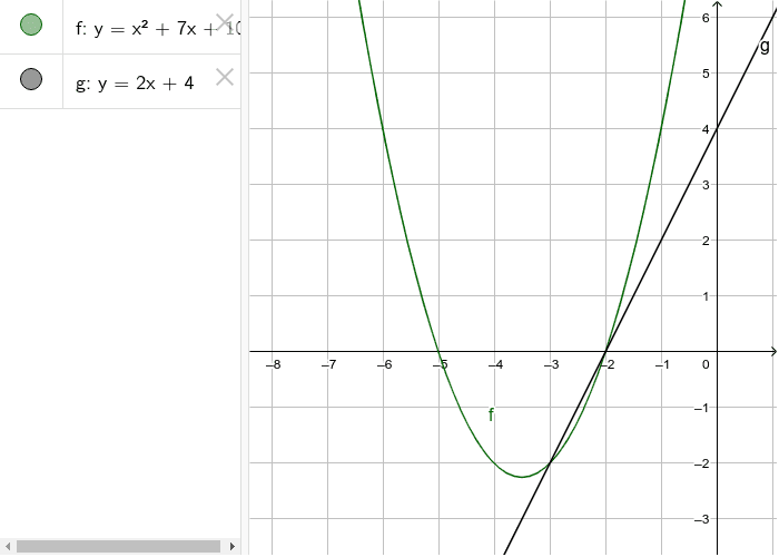 Solve the equation x^2 +7x +10 = 2x+4 using the graphs below Press Enter to start activity