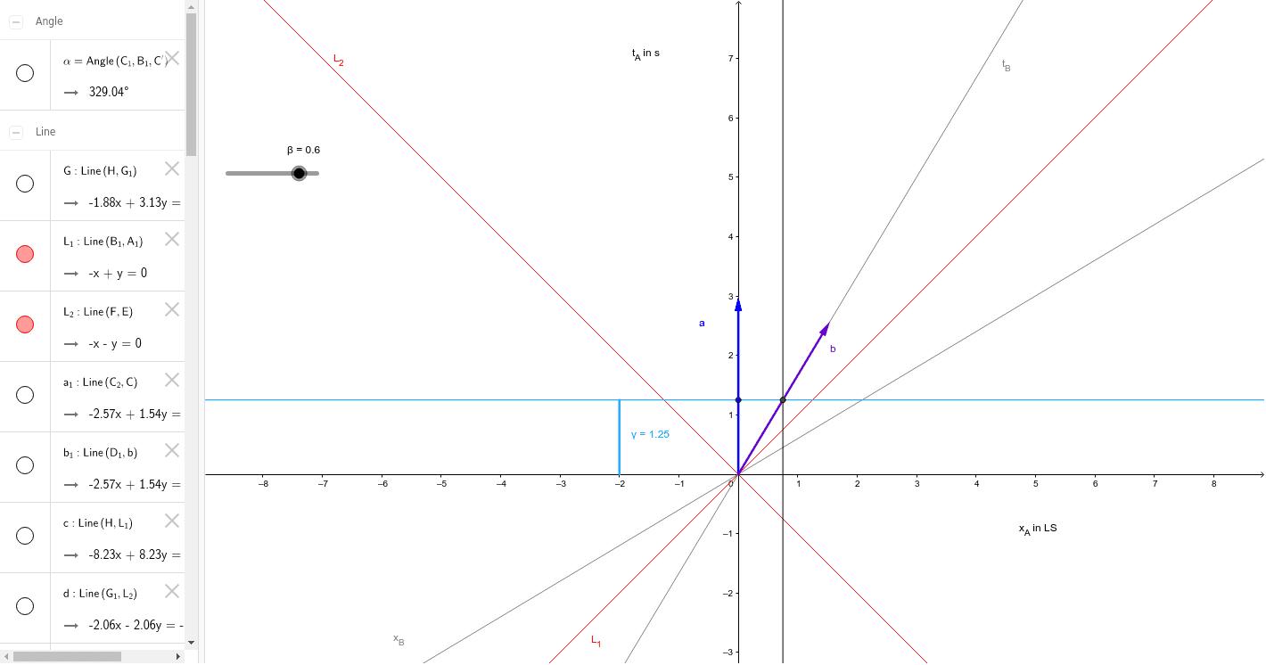 7-4-2 Minkowski Drücke die Eingabetaste um die Aktivität zu starten