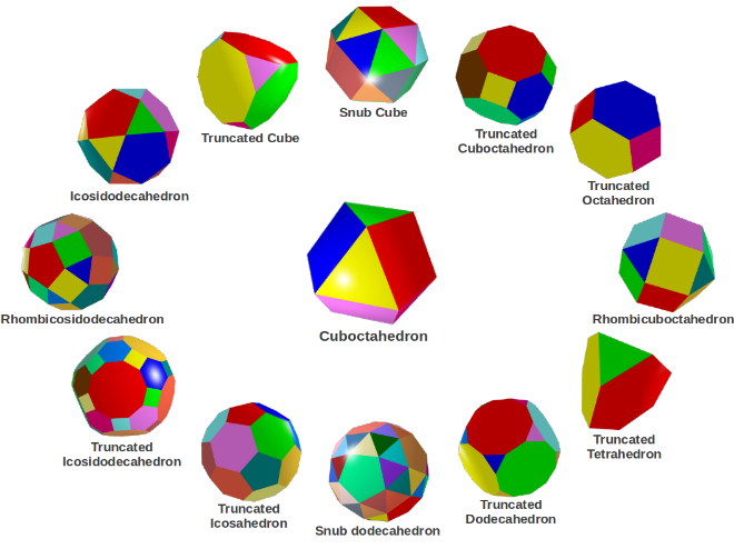 The family of Archimedean Solids.