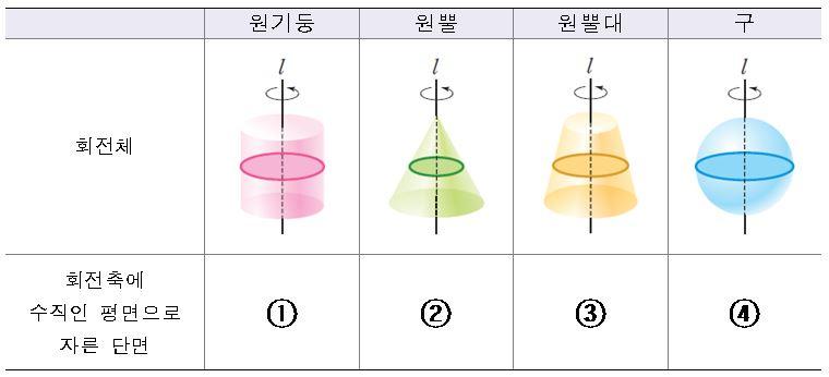 문제5. 주어진 회전체를 회전축에 수직인 평면으로 자른 단면을 ①~④ 순서대로 쓰시오.