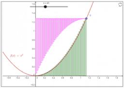 積分(原始関数)と微分(導関数)