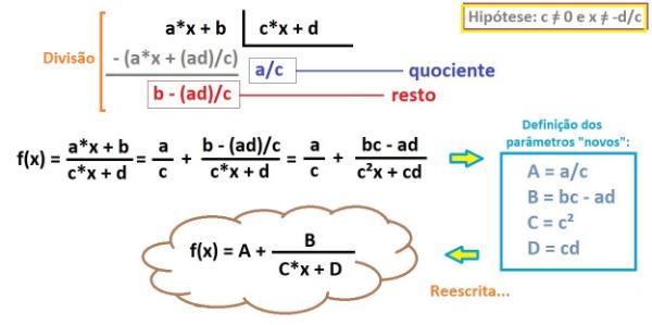 """Observe a (re)escrita da f(x)... usando a ideia de """"divisão"""":"""