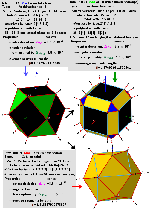 "[size=85]A system of points on a sphere S of radius R ""induces"" on the sphere S[sub]0[/sub] of radius R[sub]0[/sub] three different sets of points, which are [color=#93c47d]geometric medians (GM)[/color] -local [color=#ff0000]maxima[/color], [color=#6d9eeb]minima[/color] and [color=#38761d]saddle[/color] points sum of distance  function  f(x). The angular coordinates of the spherical distribution of a system of points -[color=#0000ff] local minima[/color]  coincide with the original system of points.[/size]"