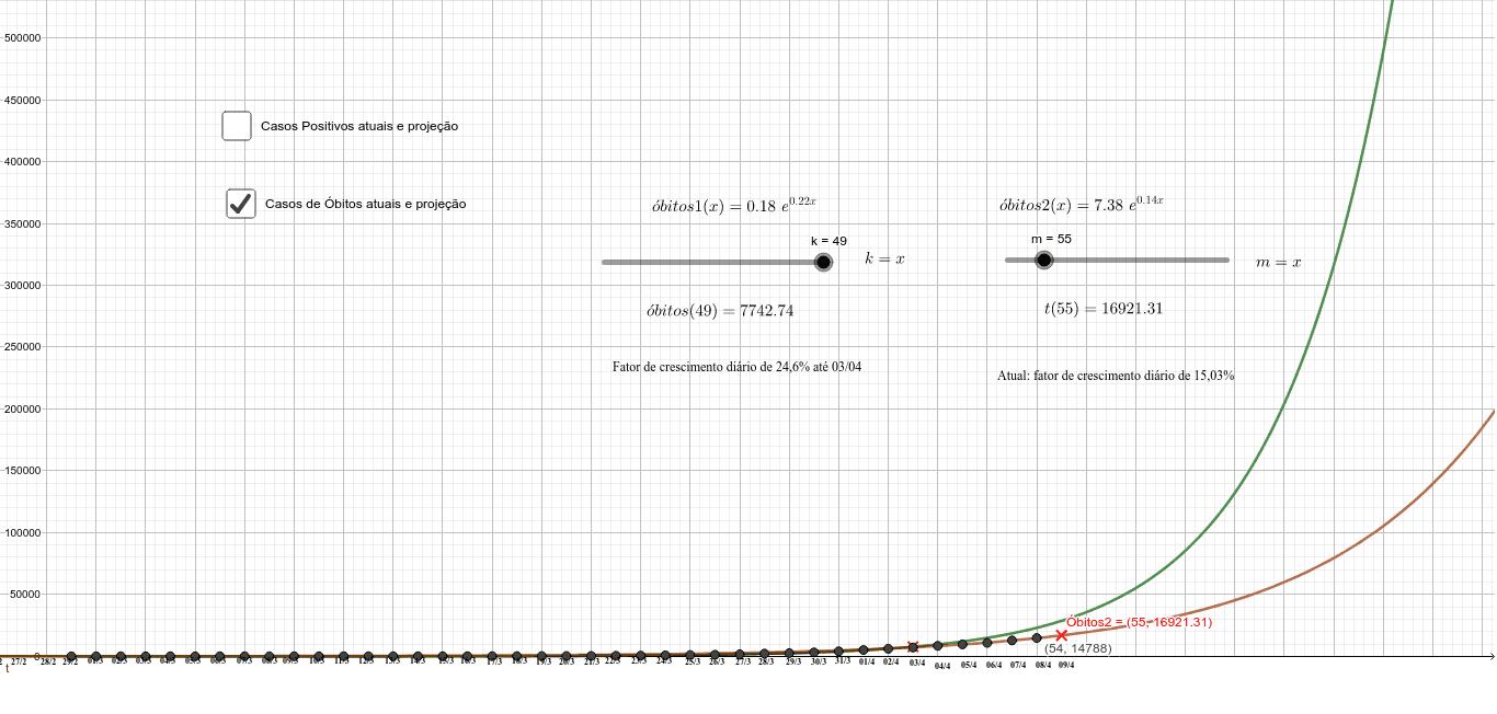 COVID-19 EUA Casos positivos e óbitos atuais e projeções modeladas por funções exponenciais no GeoGebra Press Enter to start activity