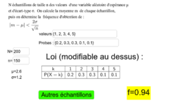 Ecart entre E(X) et moyenne d'échantillon.