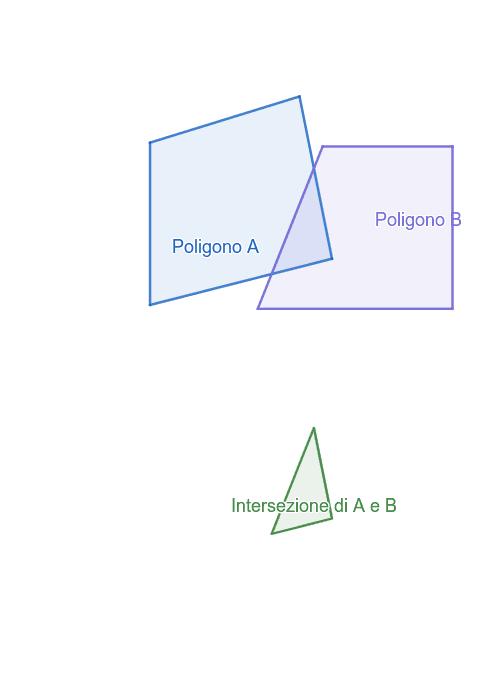Trascina il poligono A o il poligono B per far sì che l'intersezione sia un poligono concavo Premi Invio per avviare l'attività