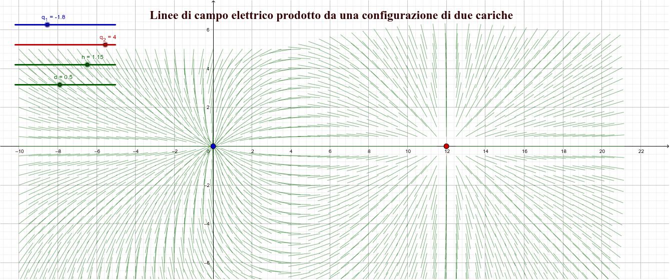 Linee di campo elettrico prodotto da una configurazione di due cariche elettriche Premi Invio per avviare l'attività