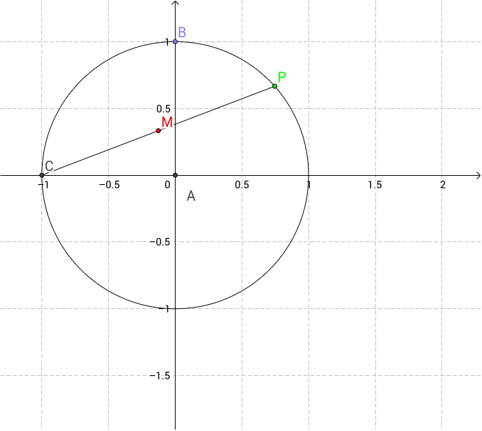 Drag the point P to see the movement of M. Press Enter to start activity