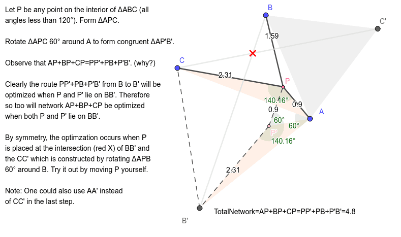 Proof that Fermat Point minimizes AP+BP+CP (all angles < 120 degrees) Press Enter to start activity