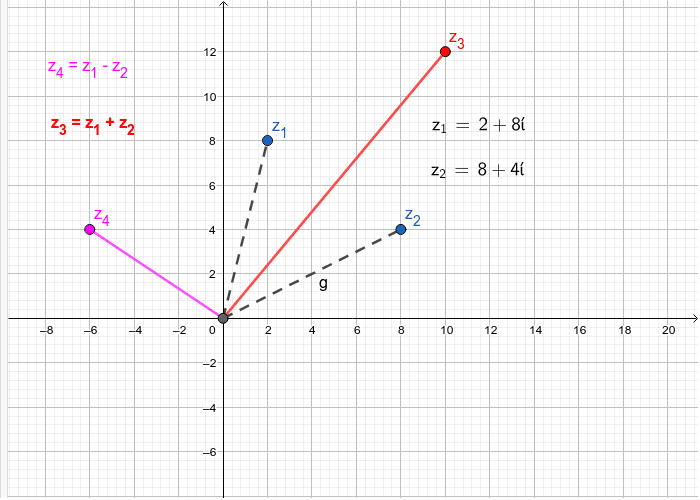 Complex Numbers - adding and subtracting interactively Press Enter to start activity