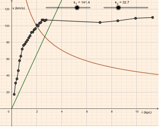 Rotationskurve NGC24 Tryk Enter for at starte aktiviteten
