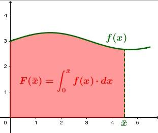 Data una qualsiasi funzione [math]\textcolor{#007700}{y=f(x)}[/math] , definisco sua Funzione Integrale una funzione [math]\textcolor{red}{F(x)}[/math] che ad ogni valore di input [math]\bar{x}[/math] mi fornisce come risultato [color=#ff0000]l'area sottesa ad [math]\textcolor{#007700}{f(x)}[/math] tra [math]0[/math] e [math]\bar{x}[/math][/color].