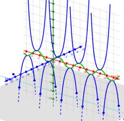 Phantom Graph sine(x)