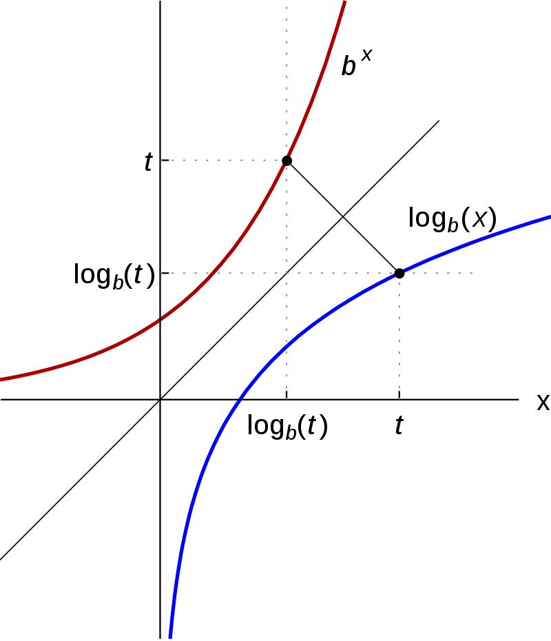 imagen obtenida de [url=https://es.wikipedia.org/wiki/Logaritmo#/media/File:Logarithm_inversefunctiontoexp.svg]wikipedia[/url]