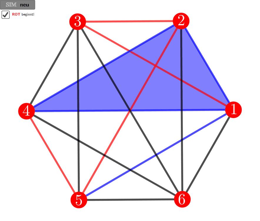 SIM ist ein Spiel auf Grundlage der Ramsey-Zahl R(3,3)=6 für zwei Parteien (Rot und Blau), die jeweils abwechselnd eine schwarze Strecke durch Anklicken in ihre Farbe umwandeln. Verloren hat die Partei, welche als erste ein Dreieck in ihrer Farbe legt!  Drücke die Eingabetaste um die Aktivität zu starten