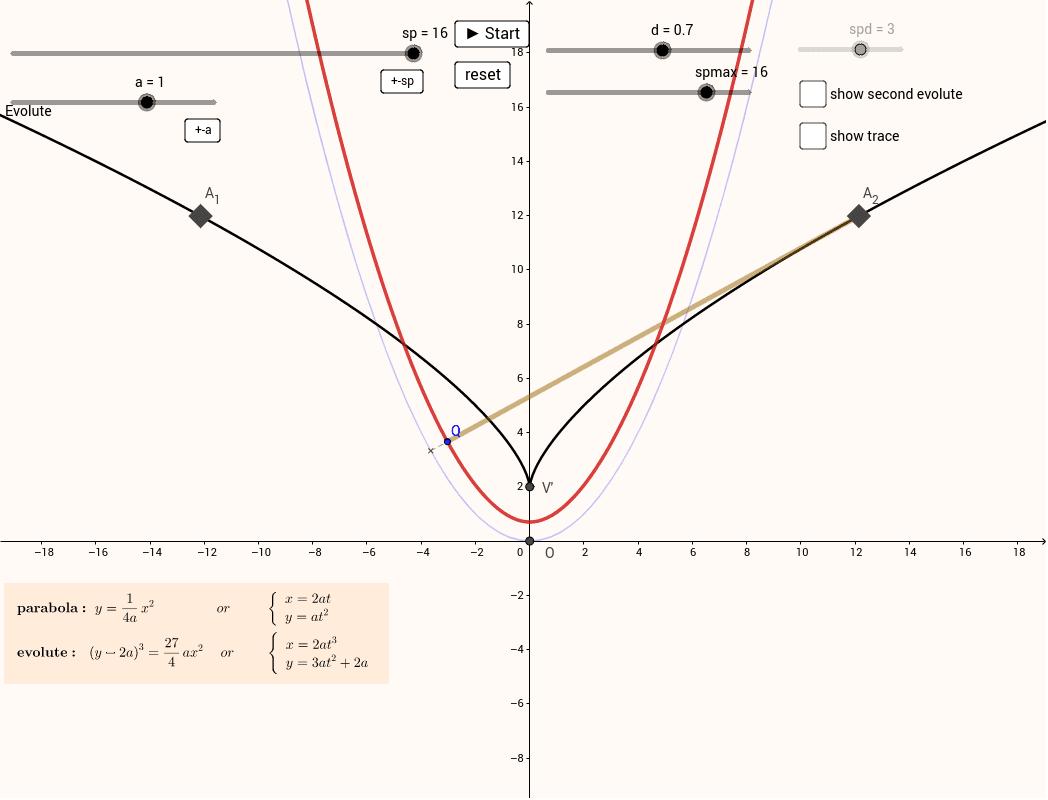 Parabola evolute and involute of the evolute Press Enter to start activity