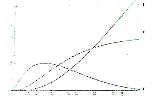 Below are three graphs. One of the graphs of f(x), another is f'(x), and another is f''(x). Identify which is which?
