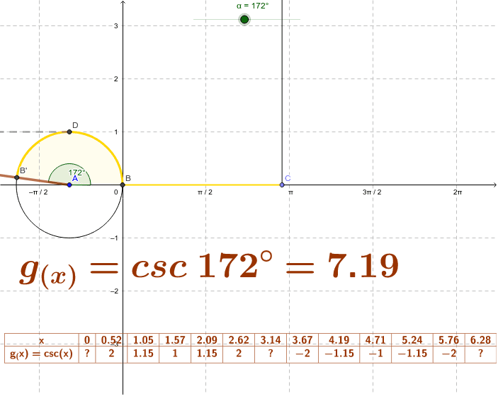 Puede mover manualmente el ángulo alfa, para construir la gráfica de la función cosecante o animarlo para que se realice automáticamente. Observe como la línea trigonométrica de la función cosecante en una circunferencia unitaria, construye la gráfica. Presiona Intro para comenzar la actividad