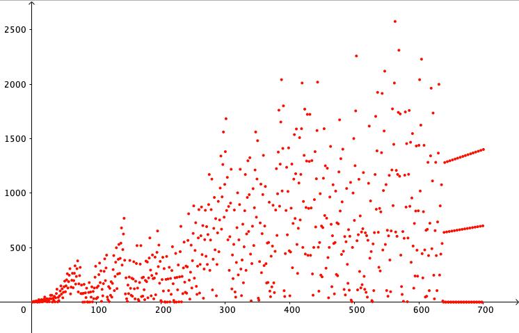 Result for n=700