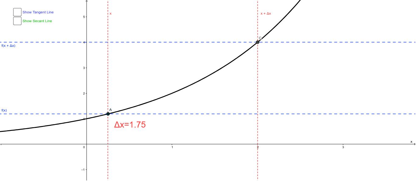 Derivative - Limit Visualization Press Enter to start activity