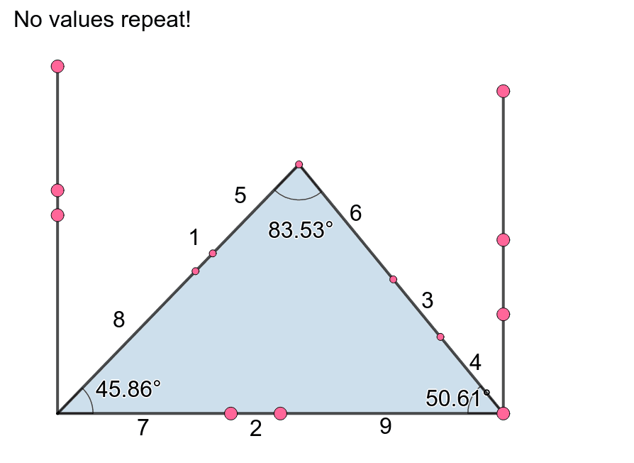 Given the condition that the integers 1-9 must appear at most 1 time each, what is the largest possible interior angle you can create? What is the smallest?  Press Enter to start activity