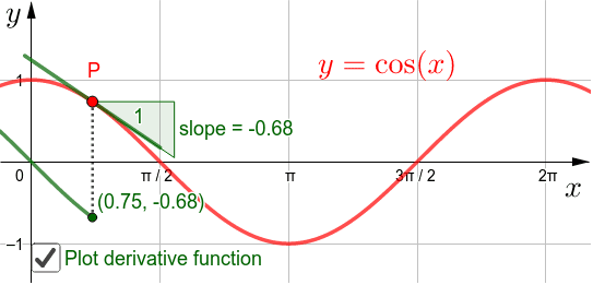 Move the point P to investigate the slope of the graph of y=cos(x) Press Enter to start activity
