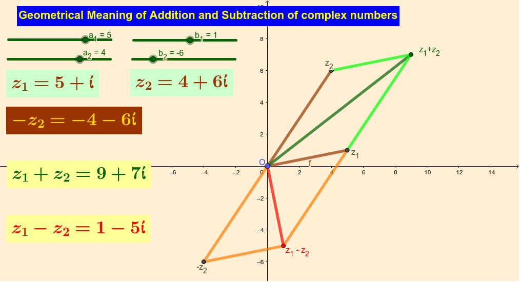 Addition of two complex numbers Press Enter to start activity
