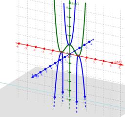 Phantom Graph (x^2-1)^2