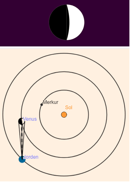 Venusfaser-heliocentrisk Tryk Enter for at starte aktiviteten