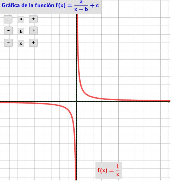 Modifica los parámetros y observa los cambios que se producen en la gráfica de la función. Presiona Intro para comenzar la actividad