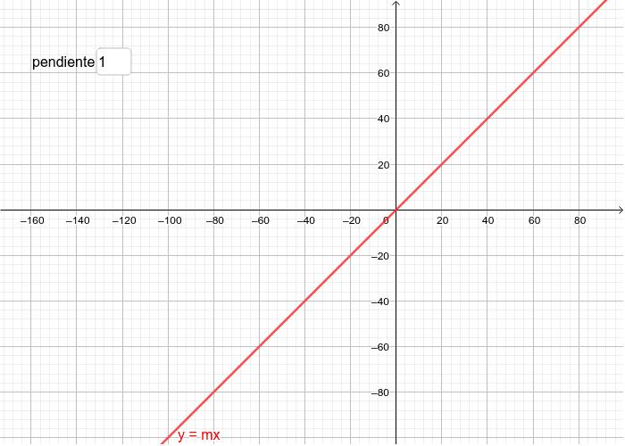 Ecuación de la recta (variación de la pendiente) Press Enter to start activity