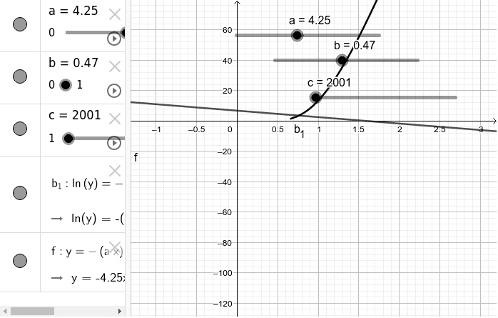 The first b1 represents the original equation, the f(x) represents the linear form Press Enter to start activity