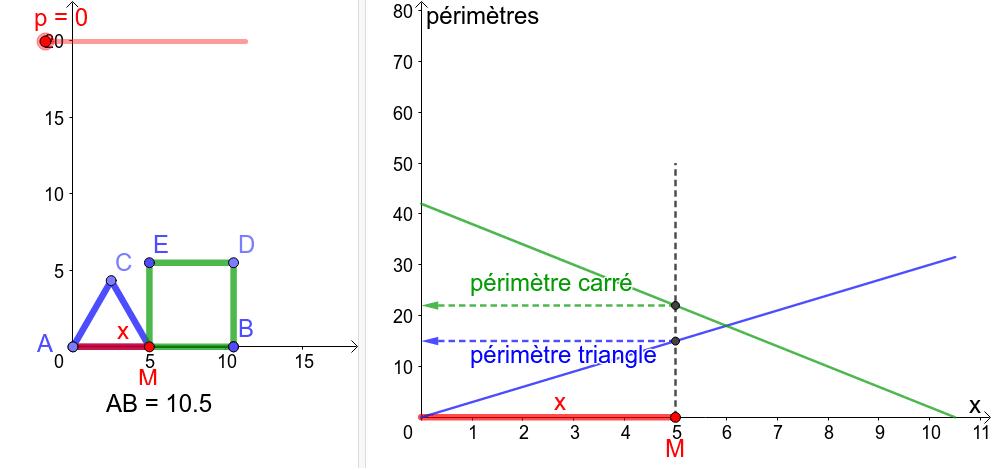 """Si AB = 10.5 , quelle doit être la longueur AM pour que le périmètre du triangle équiliatéral AMC soit égal au périmètre du carré MBDE ? Déplacer le point M... Tapez """"Entrée"""" pour démarrer l'activité"""