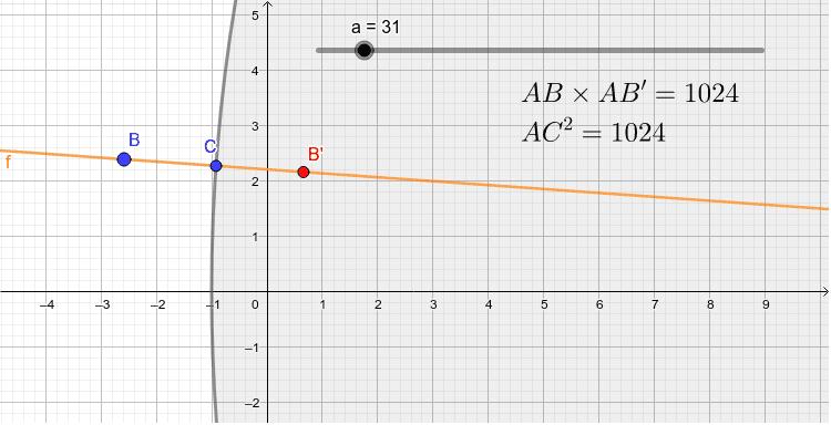 a+1は円の半径です。aを小さくしてみましょう。 ワークシートを始めるにはEnter キーを押してください。