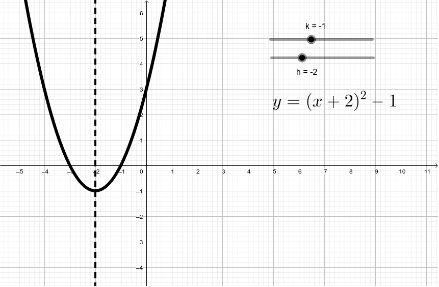 Vertex form and parabolas Press Enter to start activity