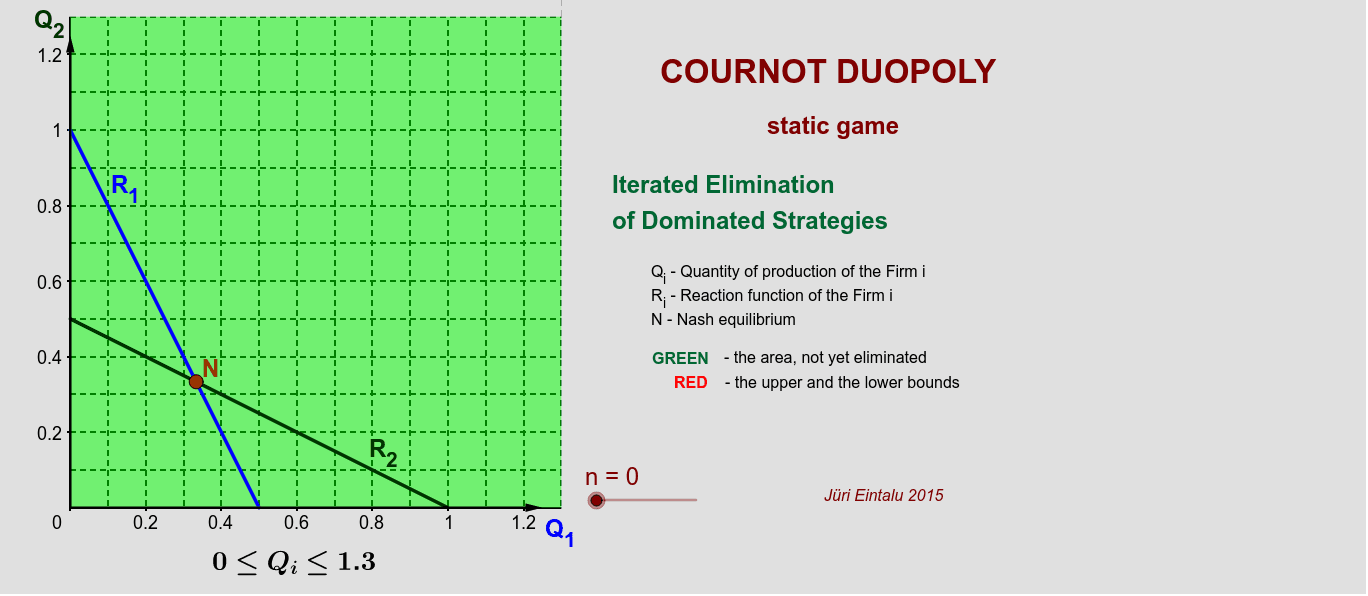 Iterated Elimination of Strictly Dominated Strategies Press Enter to start activity