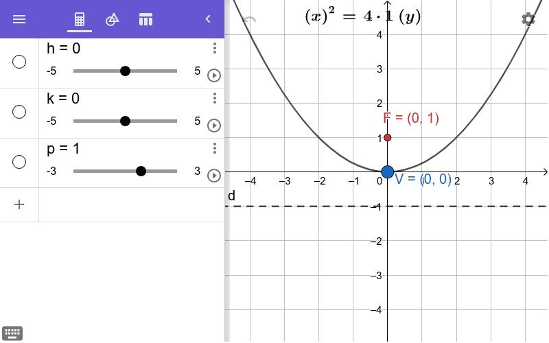 """Modifiez la valeurs des paramètres avec les curseurs. Faites glisser le point V et observez le graphique. Tapez """"Entrée"""" pour démarrer l'activité"""
