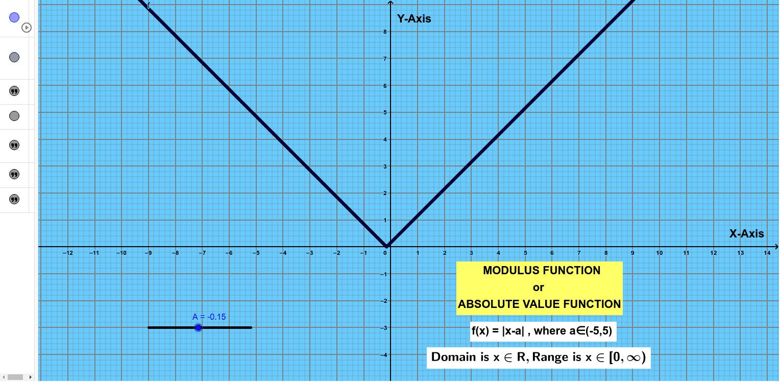 Modulus Function Press Enter to start activity