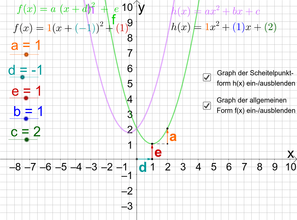 Parameter a, d und e für die Scheitelpunktform und Parameter a, b und c für die allgemeine Form einstellbar.  Drücke die Eingabetaste um die Aktivität zu starten