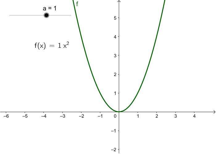 Funções do tipo y = ax^2 Press Enter to start activity