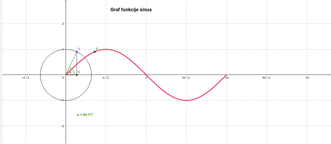 Graf funkcije sinus - sinusoida Pritisnite Enter za pokretanje.
