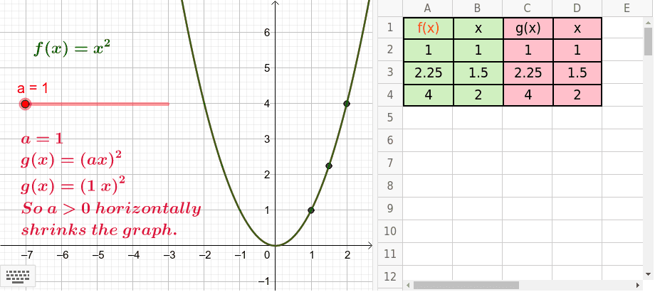 Move Slider a and notice how f(x) shrinks horizontally. Try to explain why this happens by looking at the table of values, specifically how a*x creates g(x) values. Press Enter to start activity