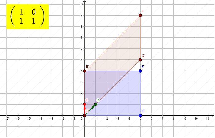 The points of rectangle DEFG as column matrices are transformed by multiplying on the left by the matrix in yellow to form D'E'F'G'. Press Enter to start activity