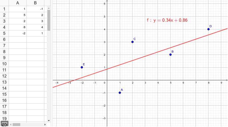 Modelo de regresión lineal. Presiona Intro para comenzar la actividad