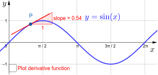 Move the point P to investigate the slope of the graph of y=sin(x) Press Enter to start activity