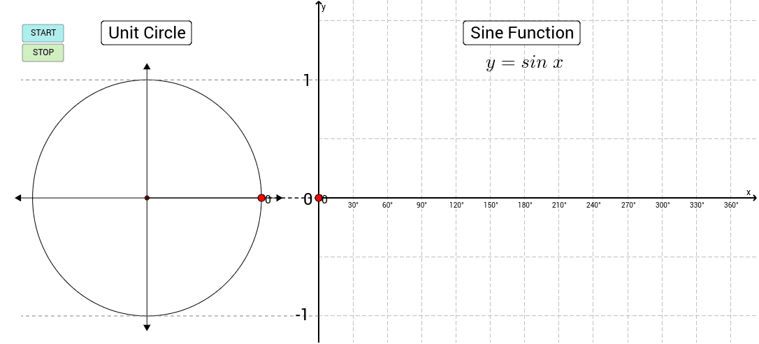 Investigate the relationship between the sine function and the circle. Drag the red point around the circle or press START to animate. Press Enter to start activity