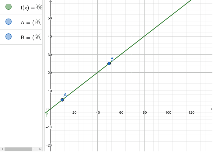 GRAPH OF AN IT- RELATED LINEAR FUNCTION Press Enter to start activity